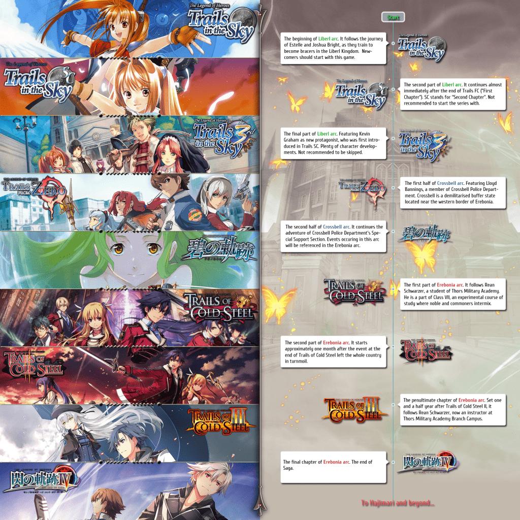 Kiseki series ordre timeline